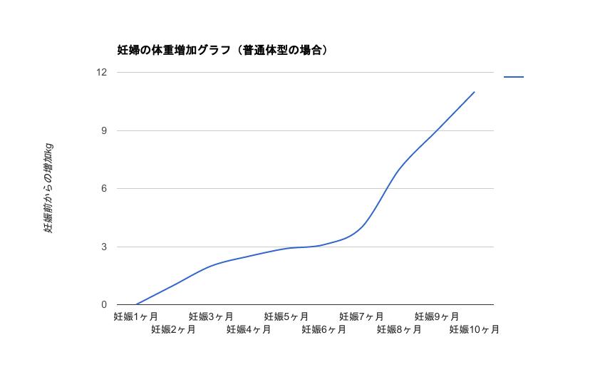 妊婦の体重増加グラフを公開!増えすぎ・増えない、どちらもNG!